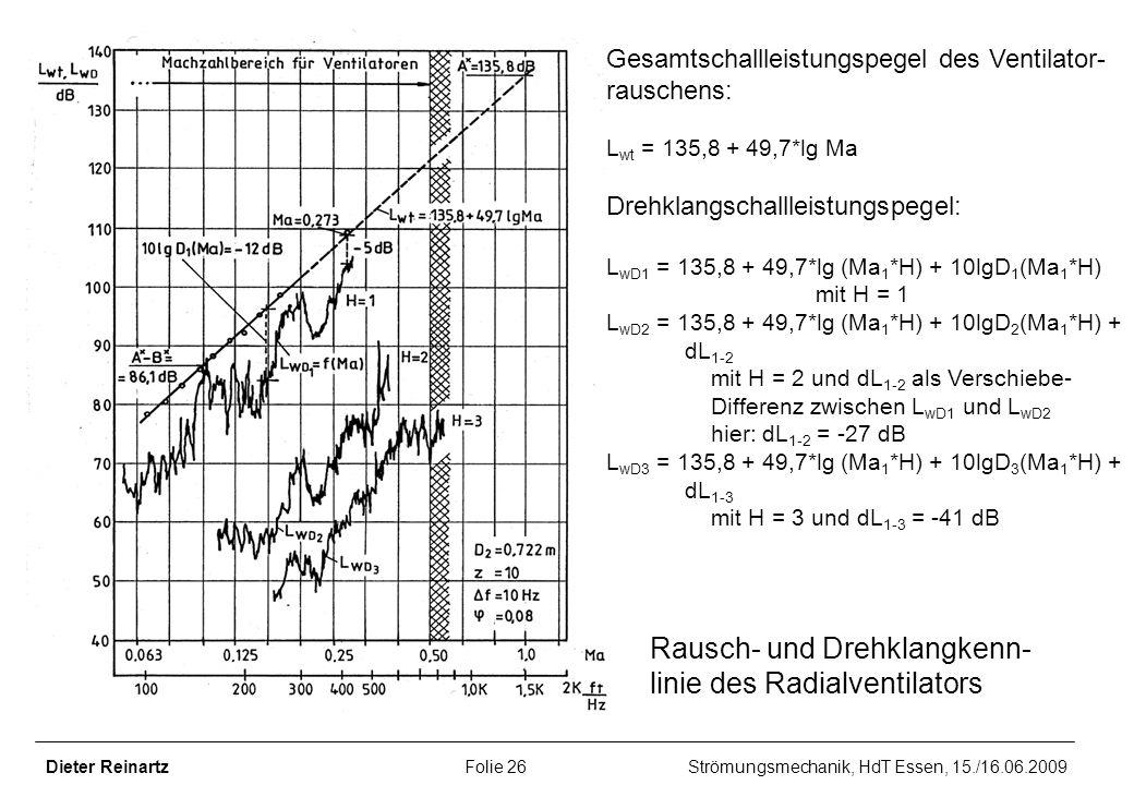 Rausch- und Drehklangkenn- linie des Radialventilators