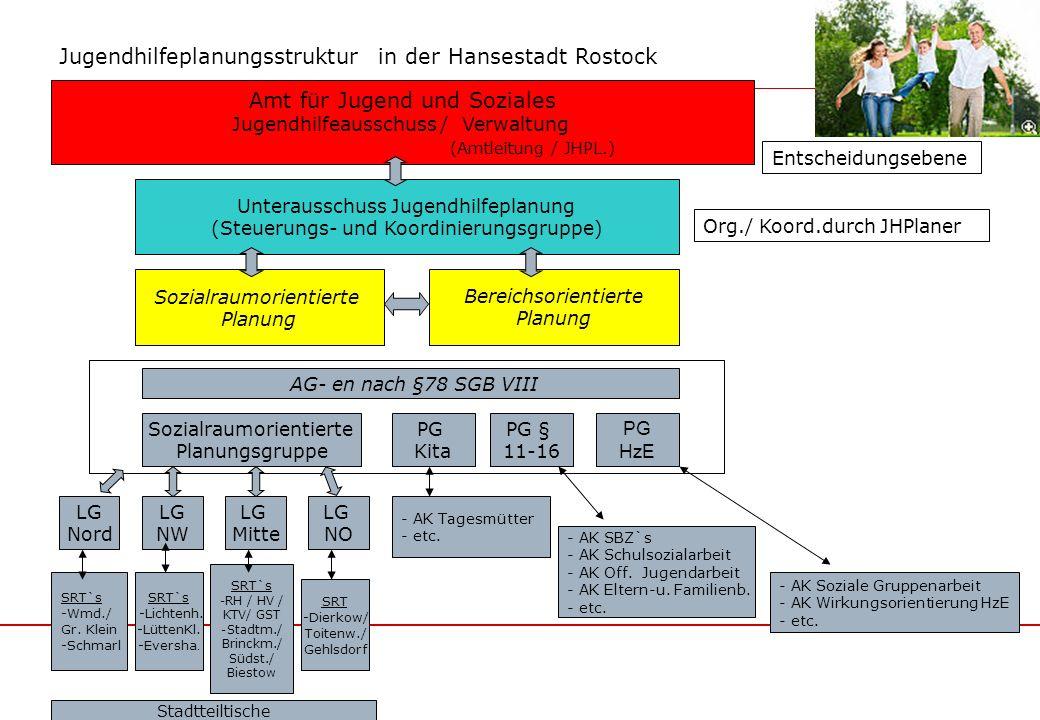 Jugendhilfeplanungsstruktur in der Hansestadt Rostock
