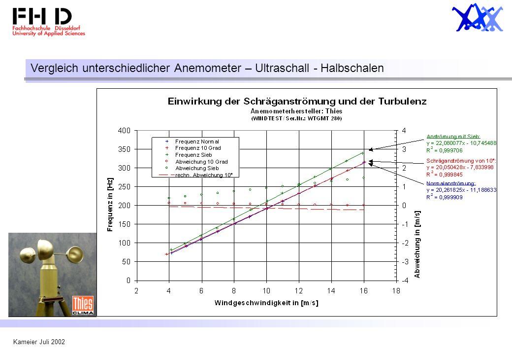 Vergleich unterschiedlicher Anemometer – Ultraschall - Halbschalen