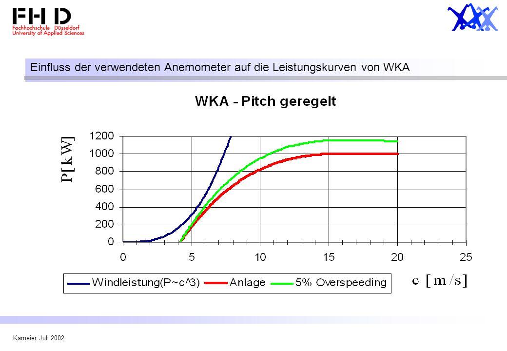 Einfluss der verwendeten Anemometer auf die Leistungskurven von WKA