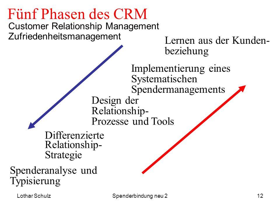 Fünf Phasen des CRM Lernen aus der Kunden- beziehung