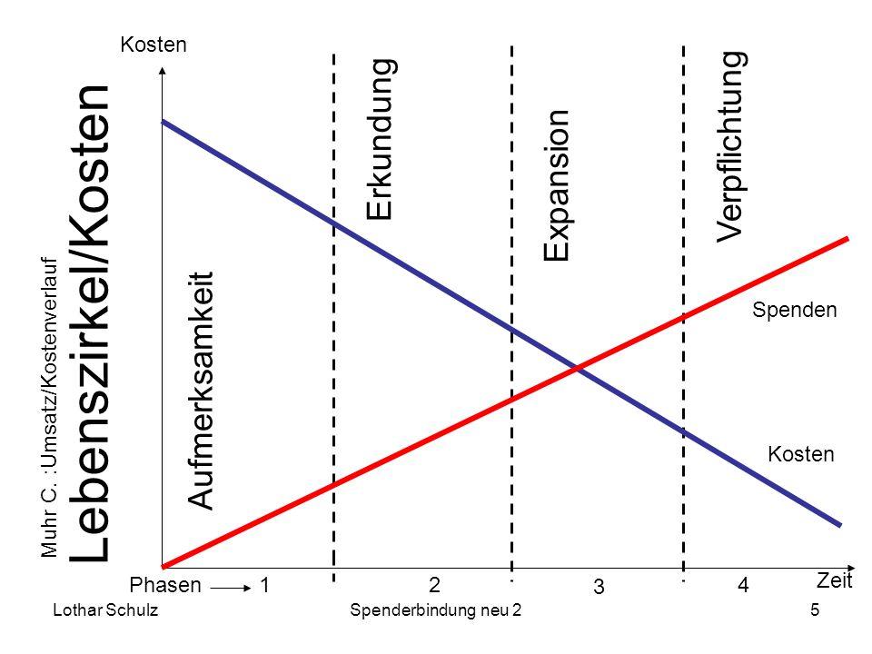 Lebenszirkel/Kosten Verpflichtung Erkundung Expansion Aufmerksamkeit
