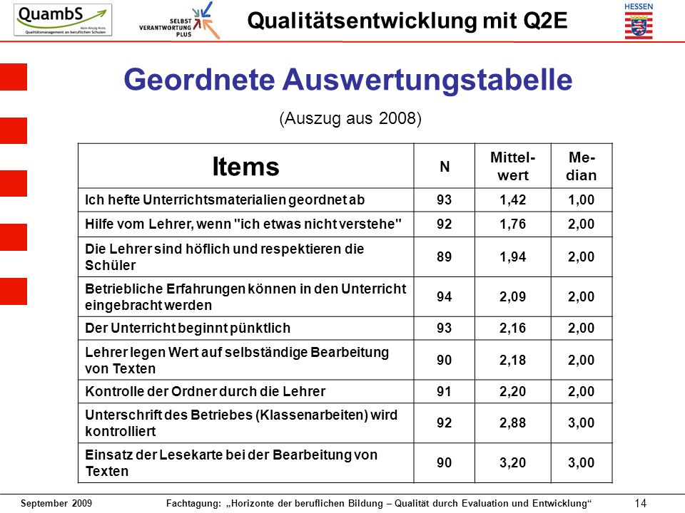 Geordnete Auswertungstabelle