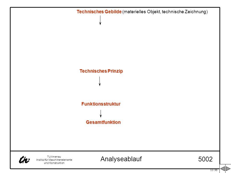 Technisches PrinzipFunktionsstruktur. Gesamtfunktion. Technisches Gebilde (materielles Objekt, technische Zeichnung)