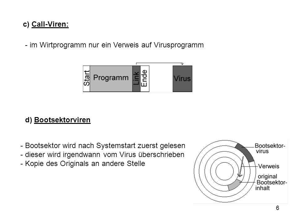 c) Call-Viren: - im Wirtprogramm nur ein Verweis auf Virusprogramm. d) Bootsektorviren. Bootsektor wird nach Systemstart zuerst gelesen.
