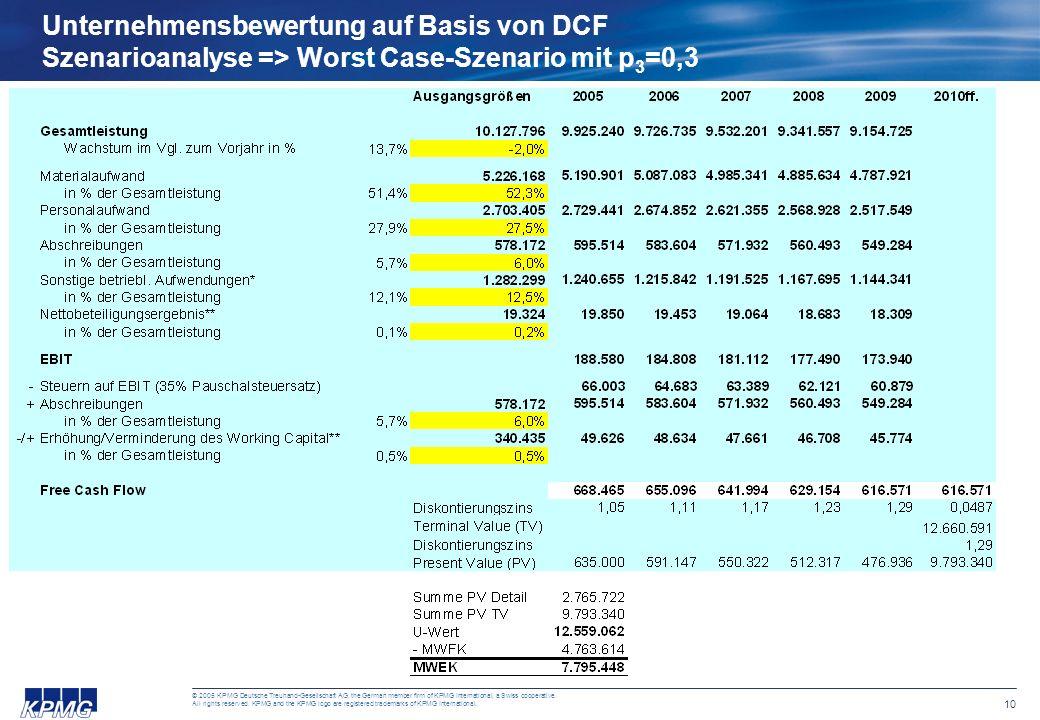 Unternehmensbewertung auf Basis von DCF Szenarioanalyse => Worst Case-Szenario mit p3=0,3