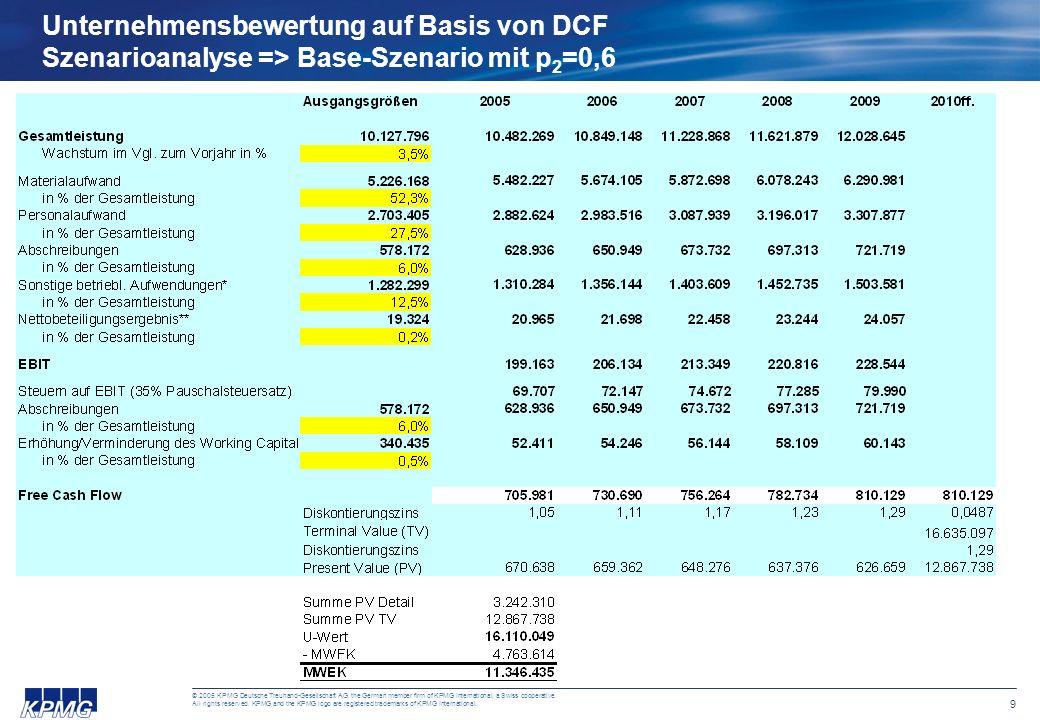 Unternehmensbewertung auf Basis von DCF Szenarioanalyse => Base-Szenario mit p2=0,6