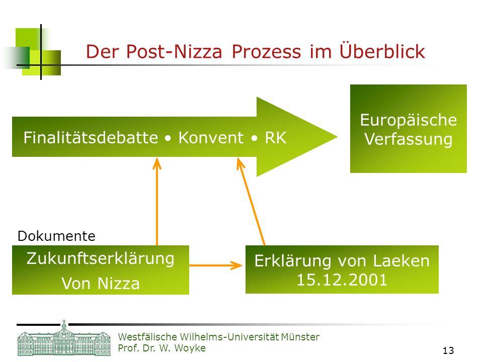 Der Post-Nizza Prozess im Überblick