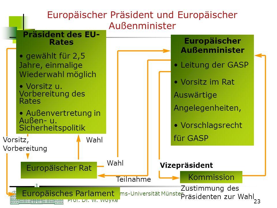 Europäischer Präsident und Europäischer Außenminister