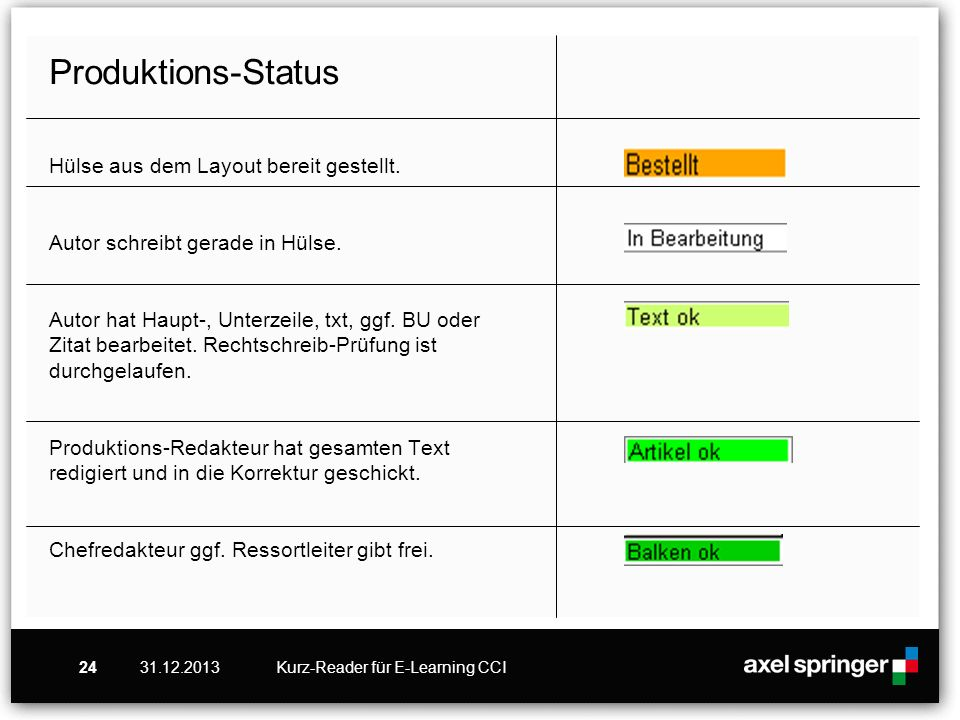Produktions-Status Hülse aus dem Layout bereit gestellt