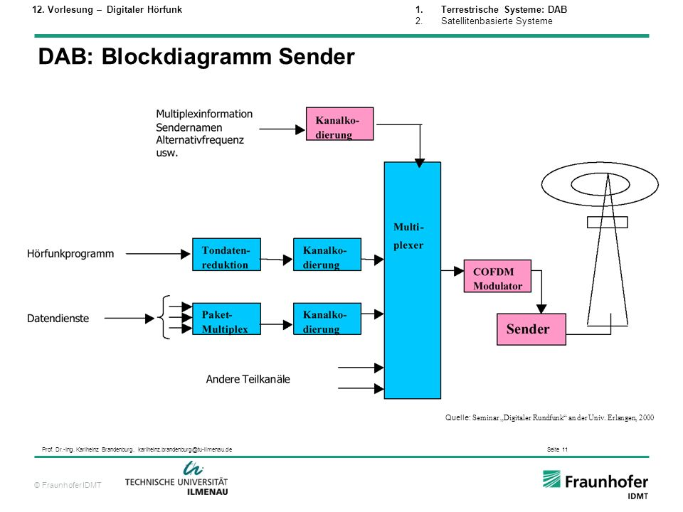 DAB: Blockdiagramm Sender