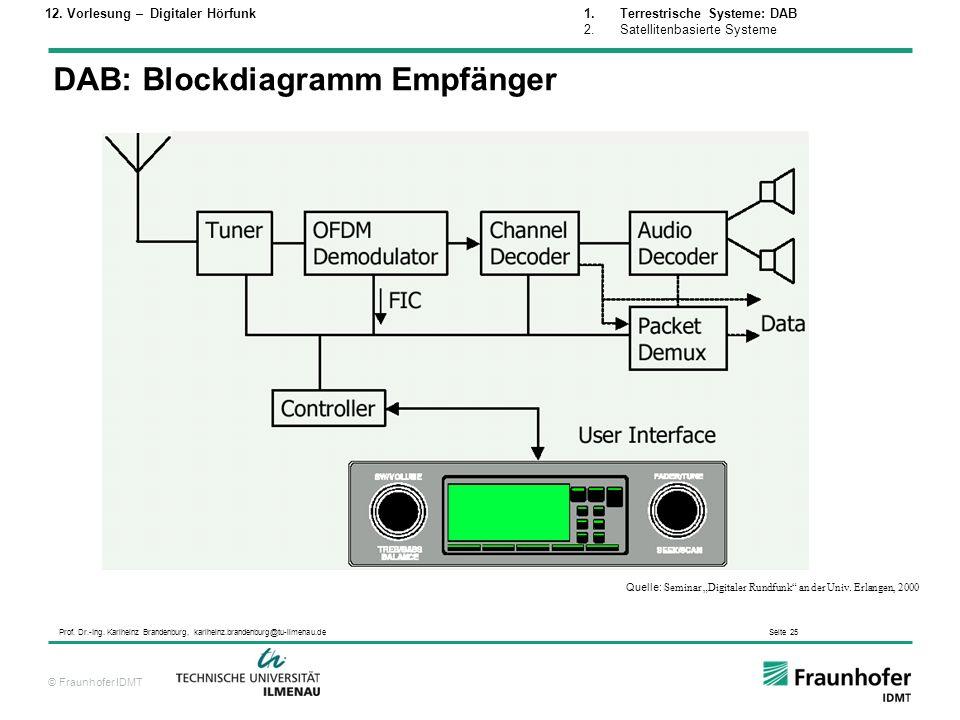 DAB: Blockdiagramm Empfänger