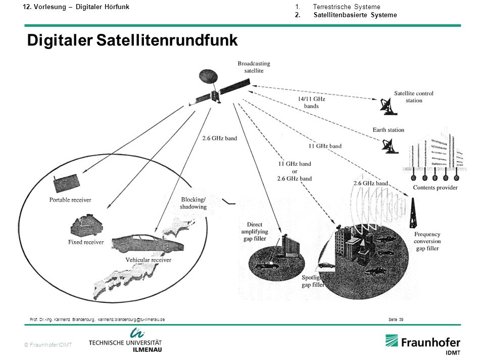 Digitaler Satellitenrundfunk
