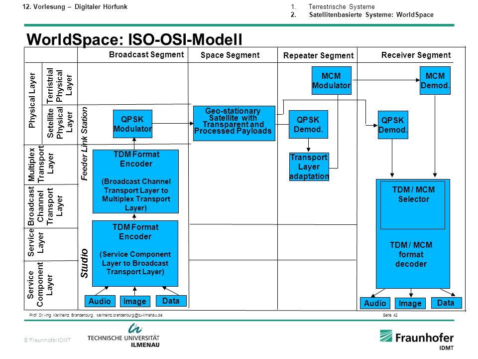 WorldSpace: ISO-OSI-Modell