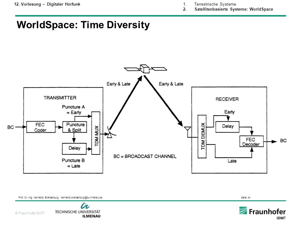 WorldSpace: Time Diversity