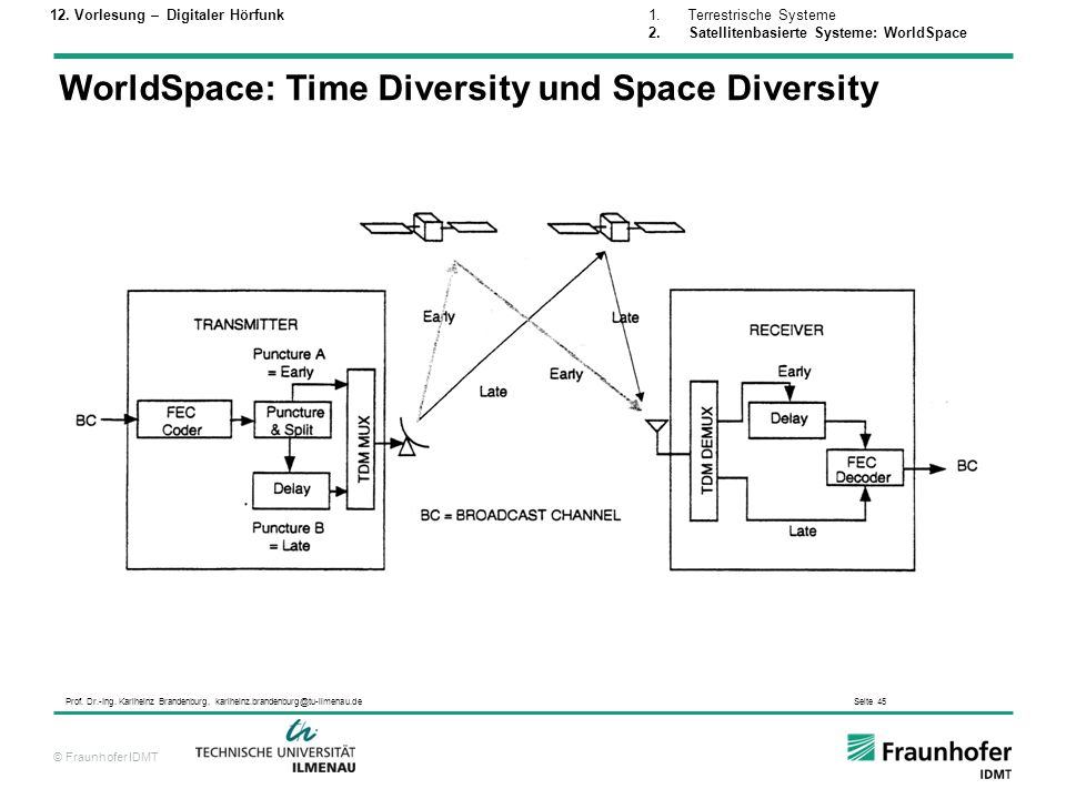 WorldSpace: Time Diversity und Space Diversity