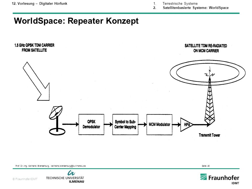 WorldSpace: Repeater Konzept
