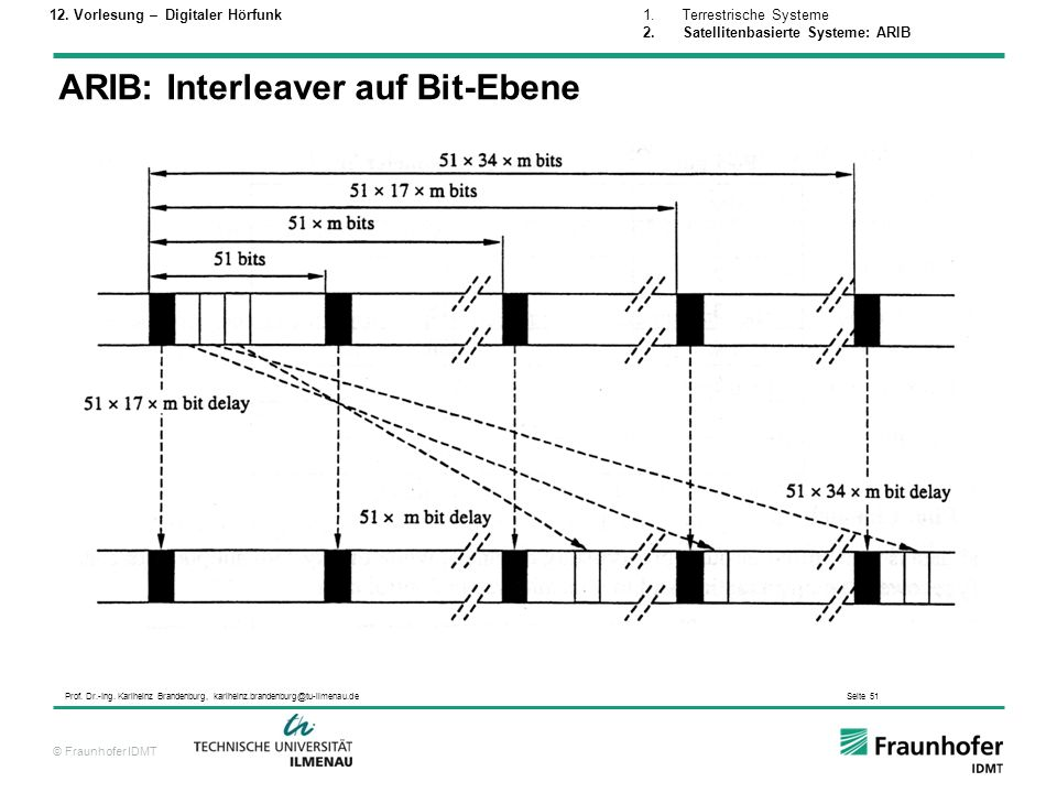 ARIB: Interleaver auf Bit-Ebene