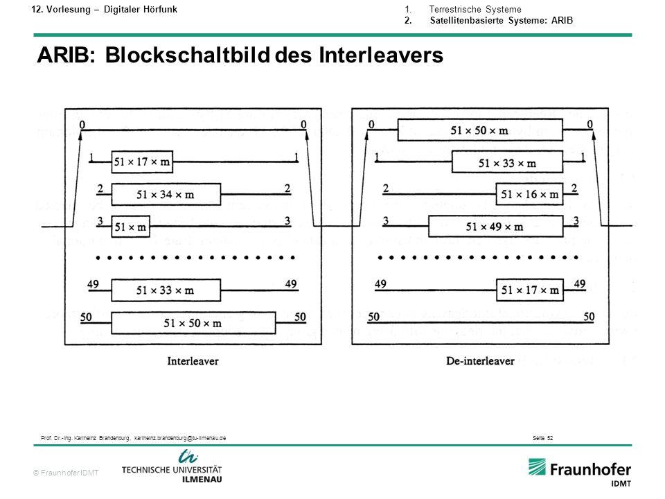 ARIB: Blockschaltbild des Interleavers