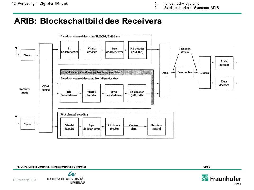 ARIB: Blockschaltbild des Receivers