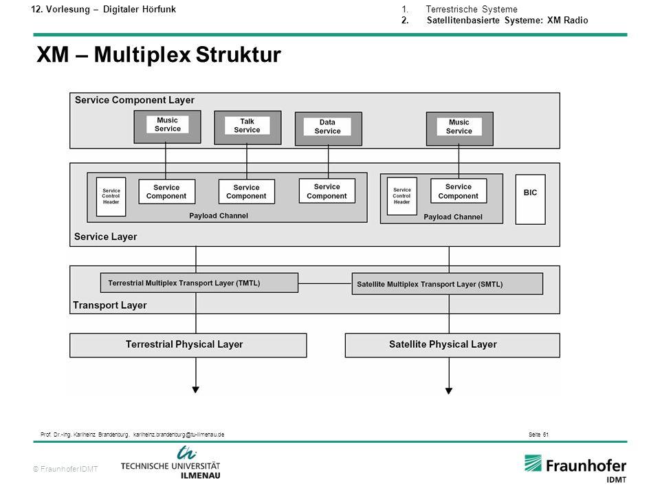XM – Multiplex Struktur