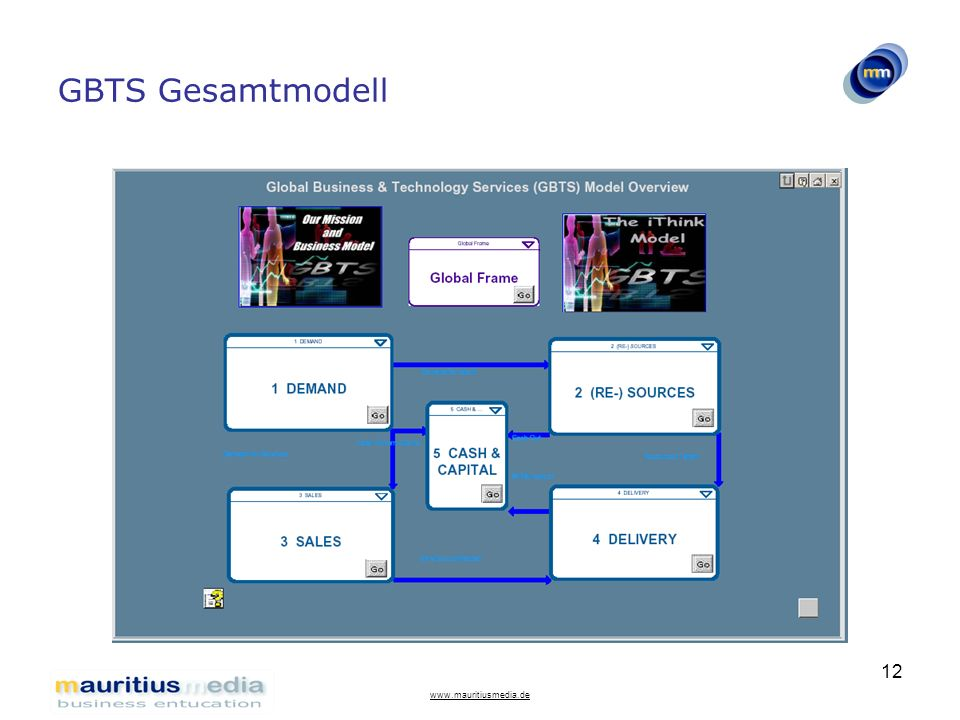 GBTS Gesamtmodell www.mauritiusmedia.de