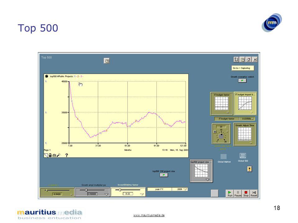 Top 500 www.mauritiusmedia.de