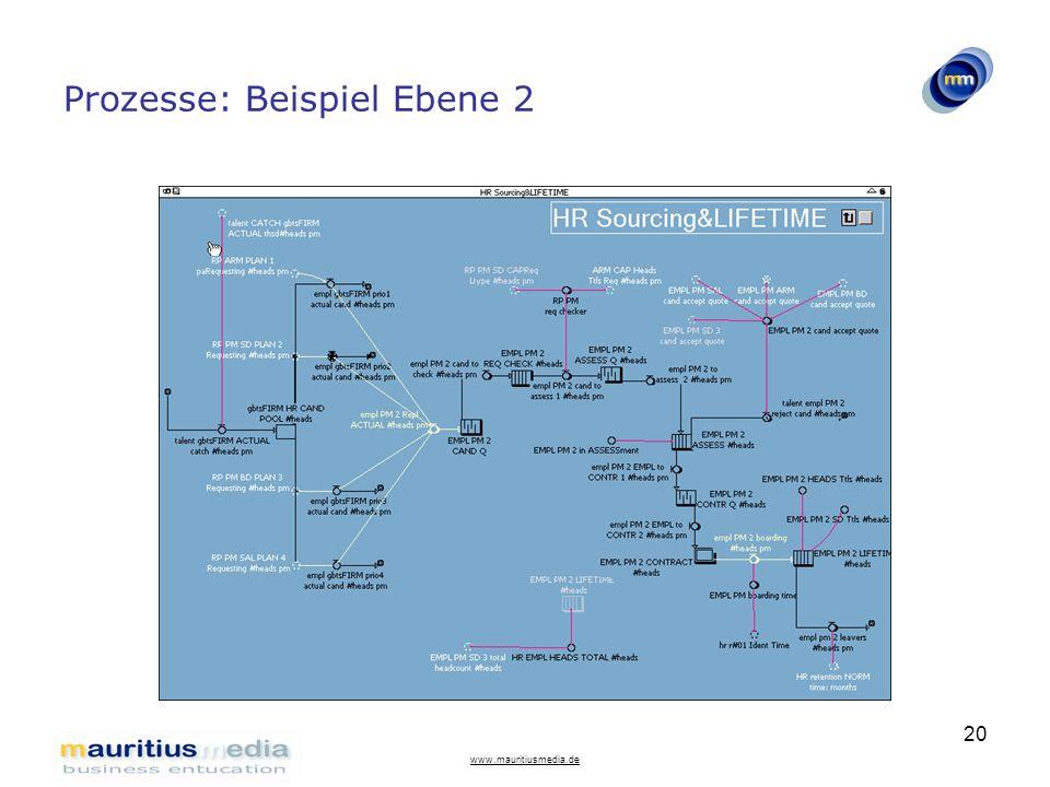 Prozesse: Beispiel Ebene 2