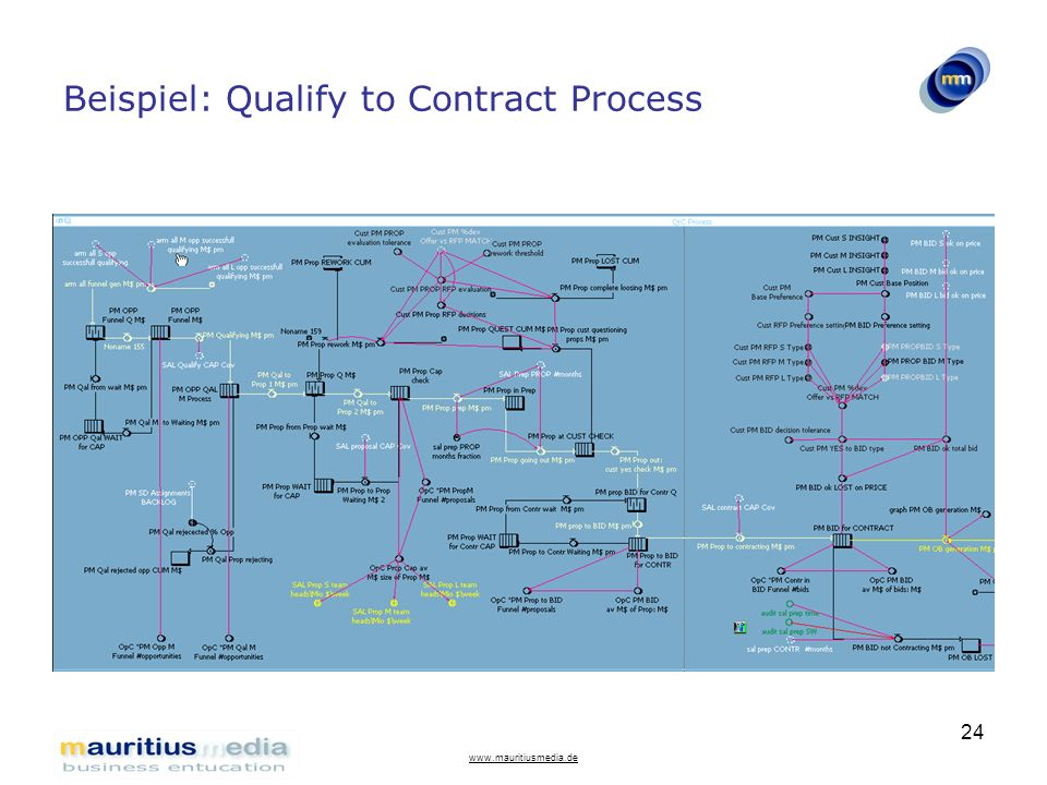 Beispiel: Qualify to Contract Process