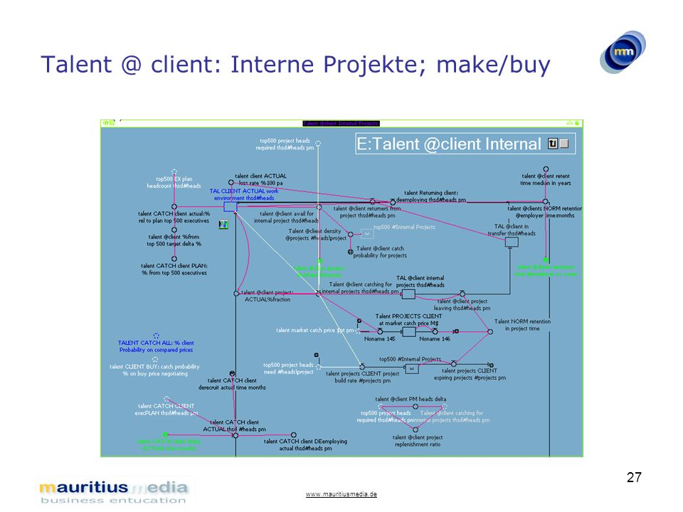 Talent @ client: Interne Projekte; make/buy