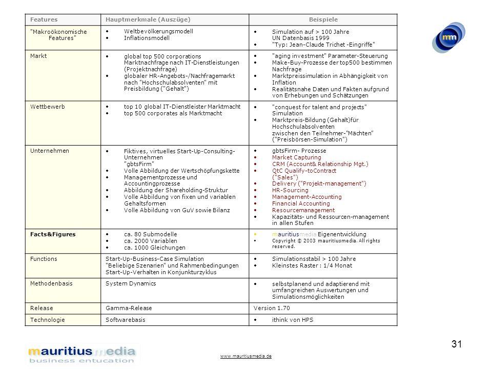 Hauptmerkmale (Auszüge) Beispiele Makroökonomische Features