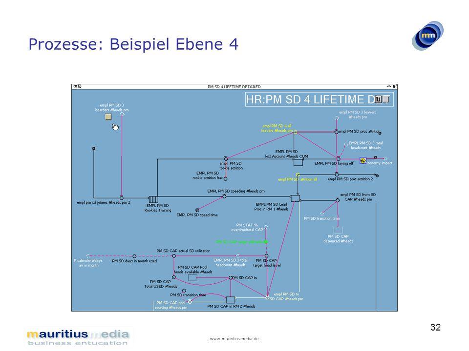Prozesse: Beispiel Ebene 4