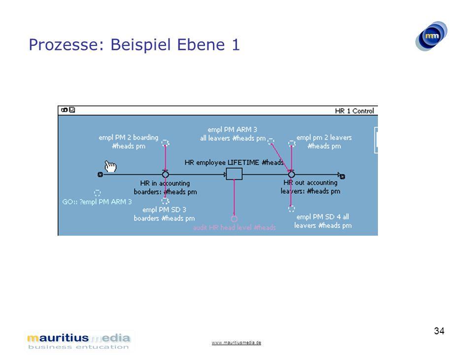 Prozesse: Beispiel Ebene 1