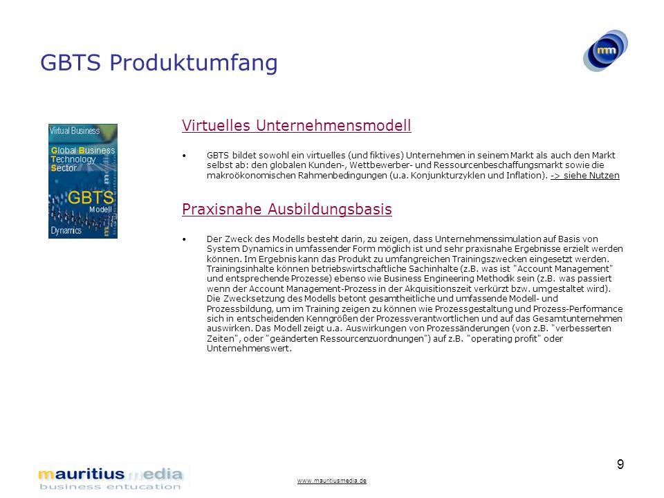 GBTS Produktumfang Virtuelles Unternehmensmodell