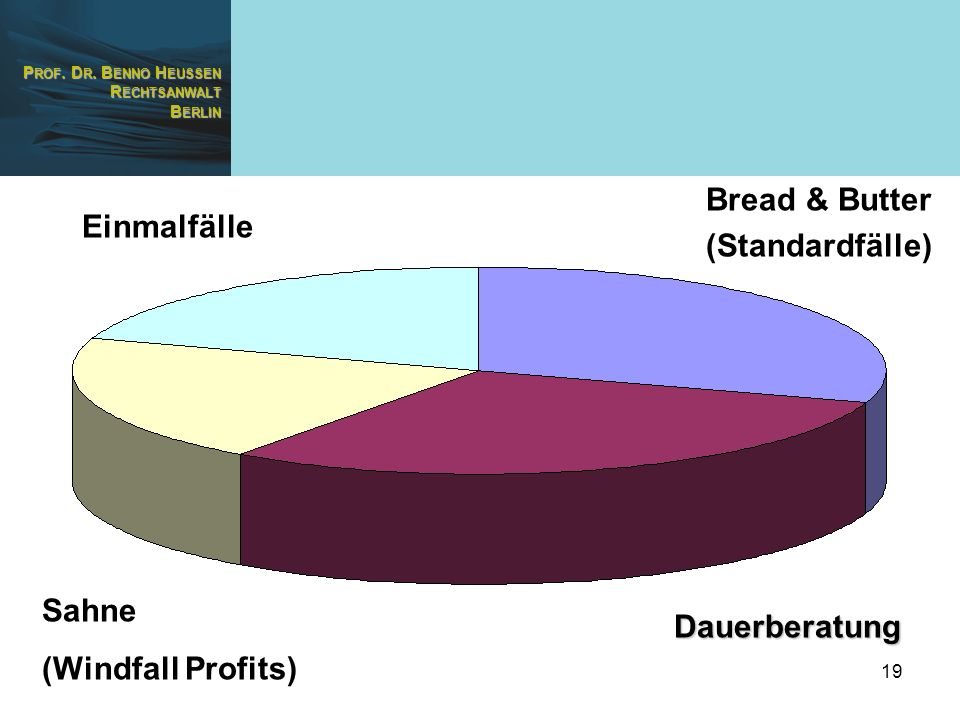 Bread & Butter (Standardfälle) Einmalfälle Sahne (Windfall Profits) Dauerberatung