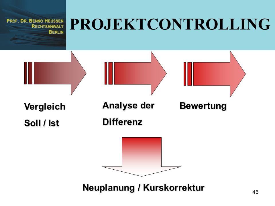 PROJEKTCONTROLLING Analyse der Vergleich Bewertung Differenz