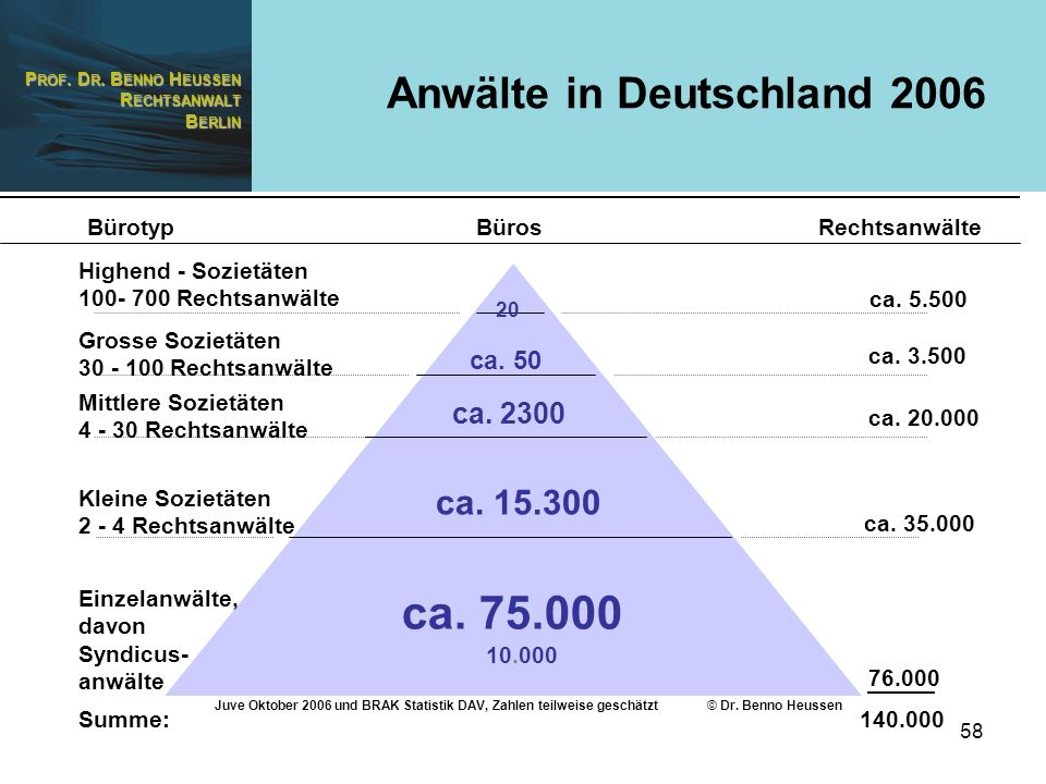 ca. 75.000 Anwälte in Deutschland 2006 ca. 15.300 ca. 2300 ca. 50