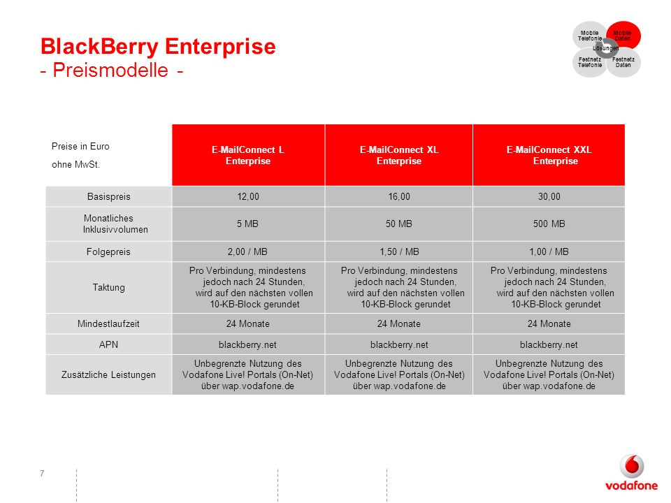 BlackBerry Enterprise - Preismodelle -