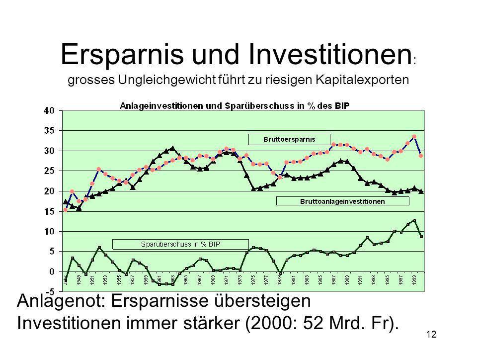 Ersparnis und Investitionen: grosses Ungleichgewicht führt zu riesigen Kapitalexporten
