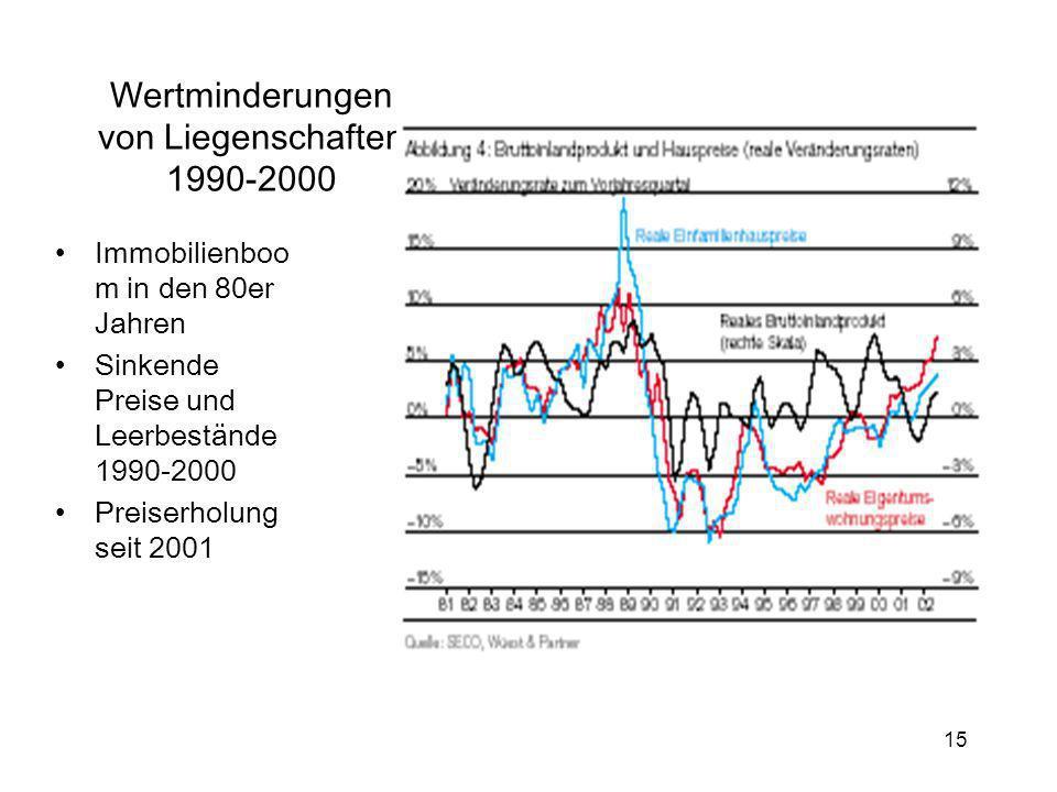 Wertminderungen von Liegenschaften 1990-2000