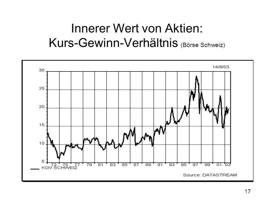 Innerer Wert von Aktien: Kurs-Gewinn-Verhältnis (Börse Schweiz)