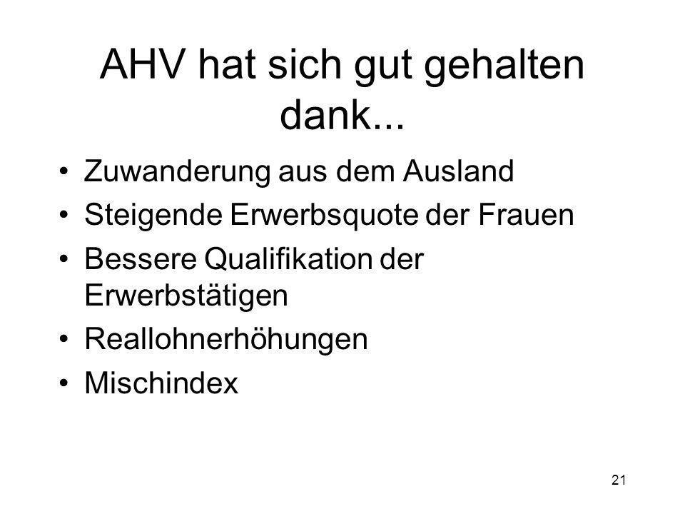 AHV hat sich gut gehalten dank...