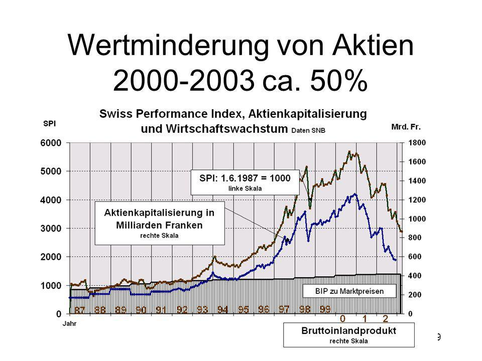 Wertminderung von Aktien 2000-2003 ca. 50%