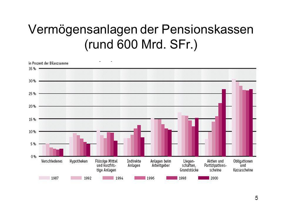 Vermögensanlagen der Pensionskassen (rund 600 Mrd. SFr.)