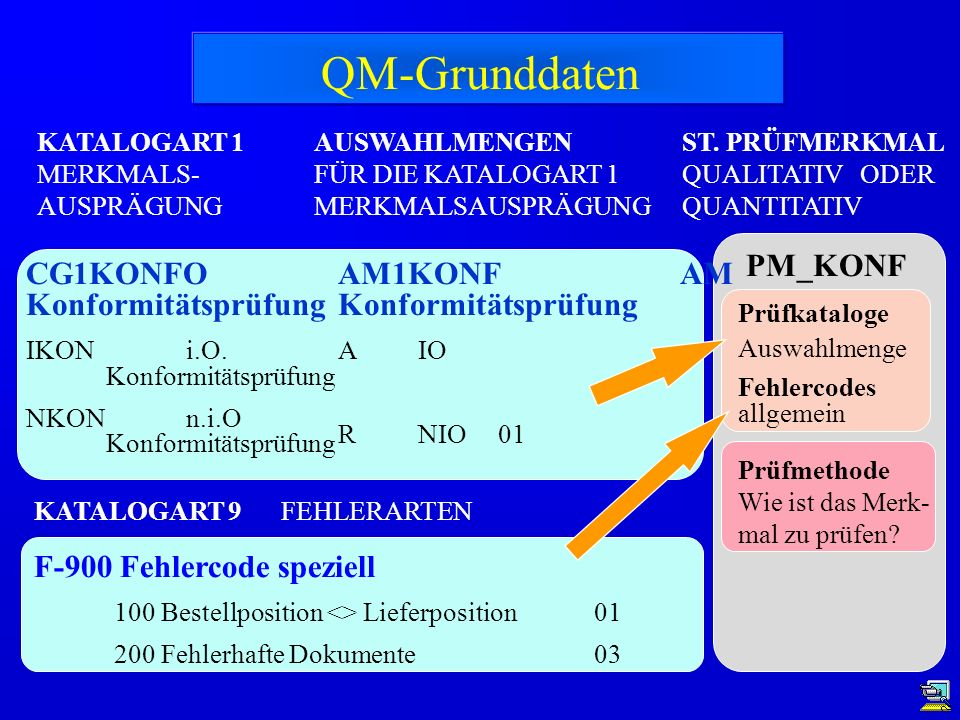 QM-Grunddaten PM_KONF CG1KONFO Konformitätsprüfung