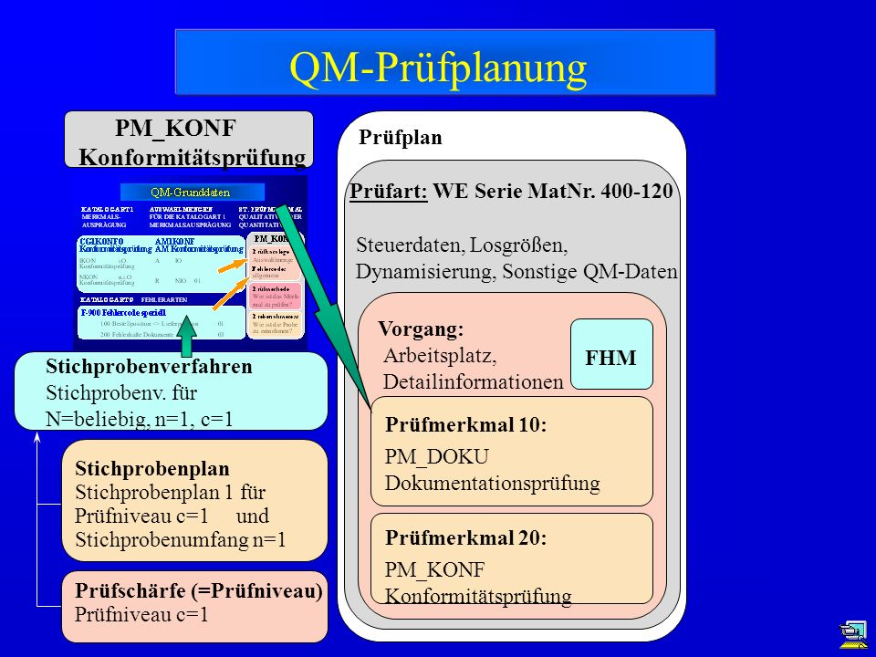 QM-Prüfplanung PM_KONF Konformitätsprüfung Prüfplan