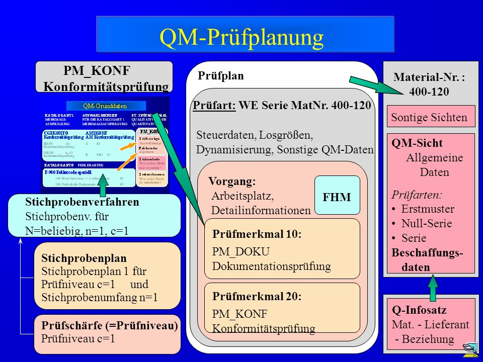 QM-Prüfplanung PM_KONF Konformitätsprüfung Prüfplan Material-Nr. :