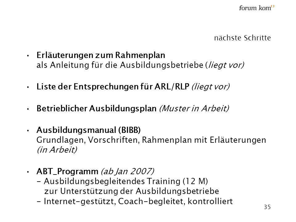 Liste der Entsprechungen für ARL/RLP (liegt vor)