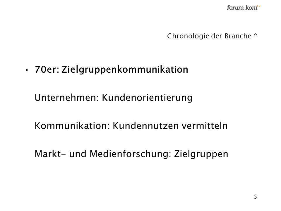 Chronologie der Branche *