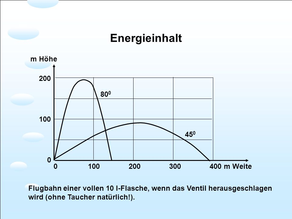 Energieinhalt m Höhe 200 800 100 450 0 100 200 300 400 m Weite